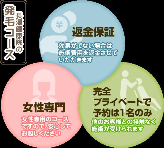 長澤健康院の発毛コースは返金保障・完全プライベートで予約枠1席のみ、男性も女性もOK