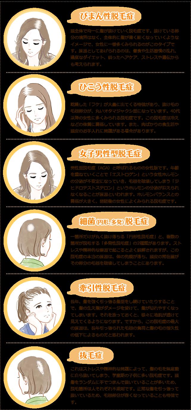 女性の進行パターン